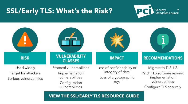 Resource Guide: Migrating from SSL and Early TLS - Featured Image