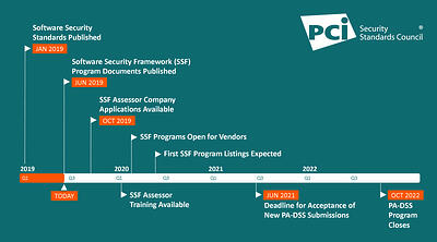 New Software Security Framework Programs: Timeline & Key Milestones - Featured Image