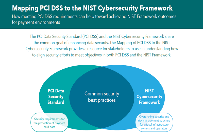 NIST Mapping Blog Image