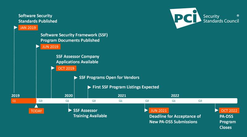 New Software Security Framework Programs: Timeline & Key Milestones